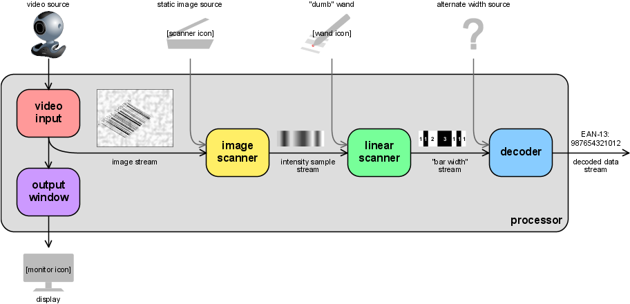 ZBar processing pipeline